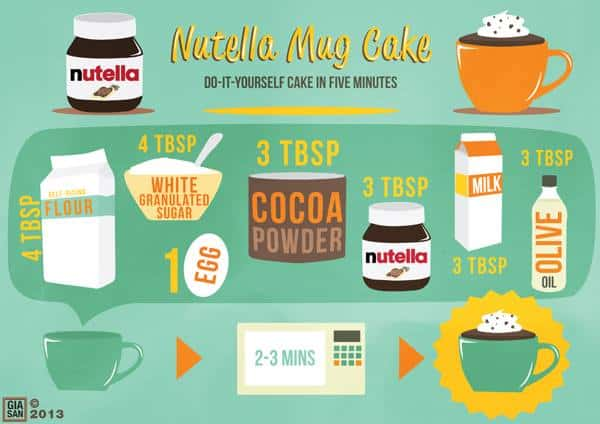 Single Serve Nutella Mug cake